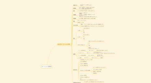 Mind Map: モーション年賀状