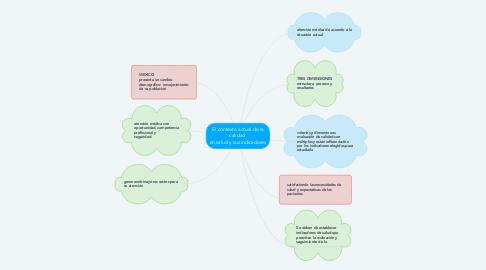Mind Map: El contexto actual de la calidad  en salud y sus indicadores