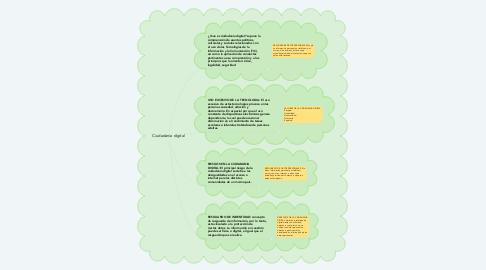 Mind Map: Ciudadanía digital