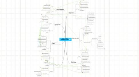 Mind Map: Project Integration Management, Also refer to http://wpodcast.tk