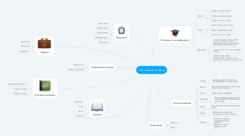 Mind Map: Системный подход