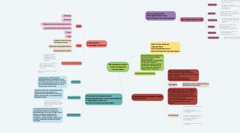 Mind Map: Жизнедеятельность воспитательной организации