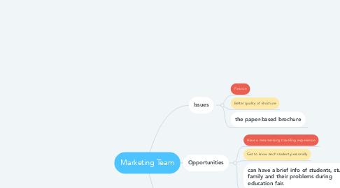 Mind Map: Marketing Team