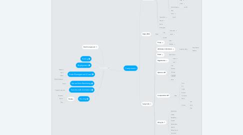 Mind Map: Vue App