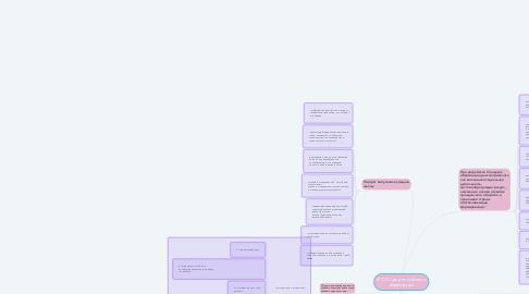 Mind Map: ФГОС Среднего общего образования