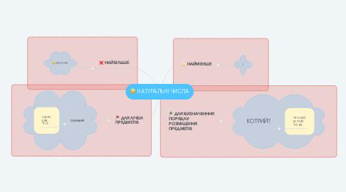 Mind Map: НАТУРАЛЬНІ ЧИСЛА