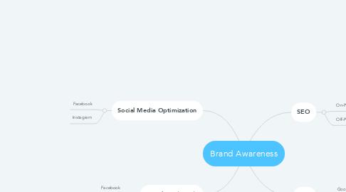 Mind Map: Brand Awareness