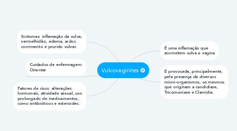 Mind Map: Vulvovaginites