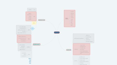 Mind Map: Средства создания цифрового контента