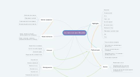 Mind Map: Онлайн-магазин Boudoir