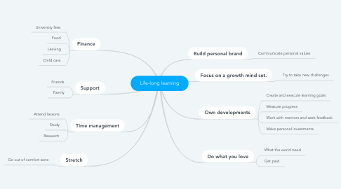 Mind Map: Life-long learning