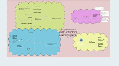 Mind Map: ¿Cómo los procesos de una Institución Educativa pueden apoyarse con el uso de un SI y mediante que SI en cada proceso, según su mapa de procesos?