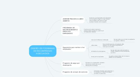 Mind Map: ECONOMIA AZUL