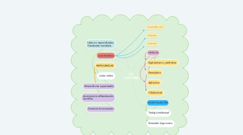 Mind Map: LA CULTURA
