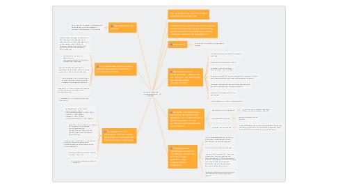 Mind Map: Тестовая стратегия заказов магазина одежды