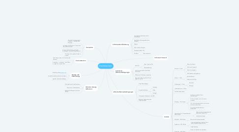 Mind Map: Bachelorarbeit