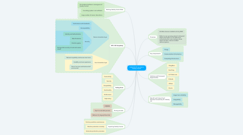 Mind Map: Industrial IoT use case in Quality Control