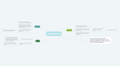 Mind Map: Civilização do açúcar