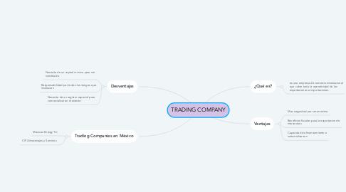 Mind Map: TRADING COMPANY