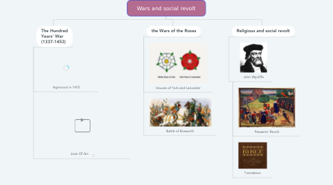 Mind Map: Wars and social revolt