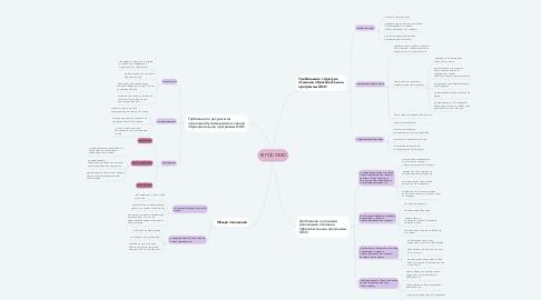 Mind Map: ФГОС ООО