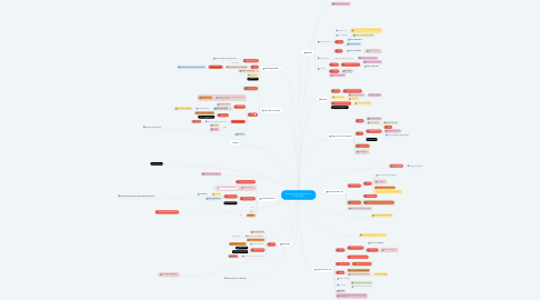 Mind Map: Everyone Dies Famous in a Small Town