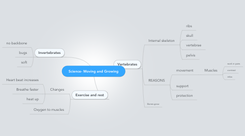 Mind Map: Science- Moving and Growing