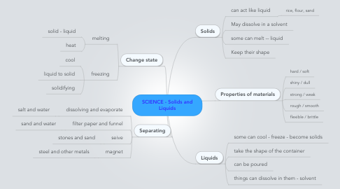 Mind Map: SCIENCE - Solids and