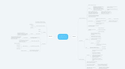 Mind Map: La evaluación y su incidencia en la deserción escolar.
