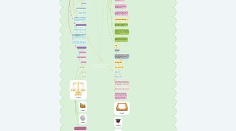 Mind Map: LA EVALUACIÓN EN LA ESCUELA