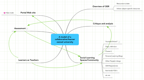 Mind Map: A model of a collaborative/learner owned university