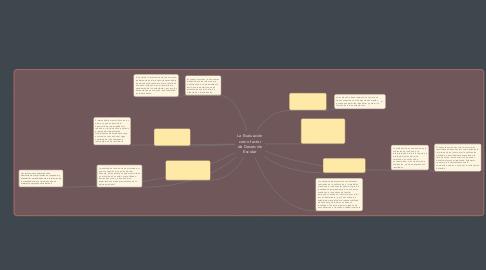 Mind Map: La Evaluación como factor de Deserción Escolar