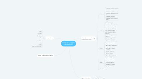 Mind Map: Gestão de Contratos e Serviços de TI