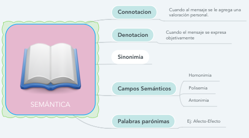 Mind Map: SEMÁNTICA