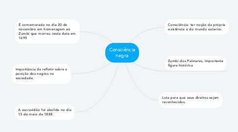 Mind Map: Consciência negra