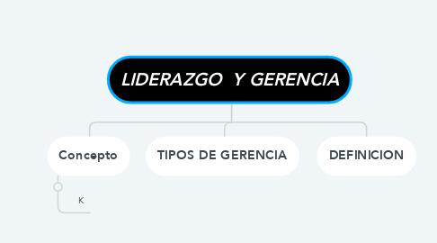 Mind Map: LIDERAZGO  Y GERENCIA