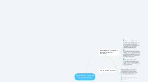 Mind Map: Aspectos relevantes del estudio de finanzas