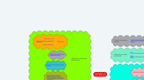 Mind Map: AISLAMIENTO DEL CAMPO OPERATORIO