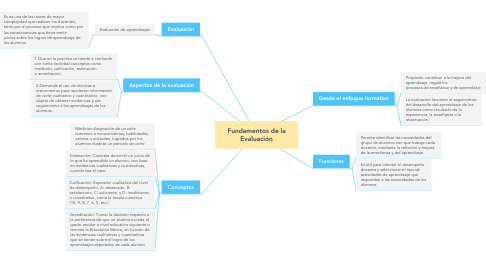 Mind Map: Fundamentos de la Evaluación
