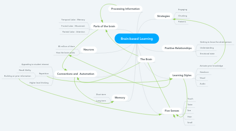 Mind Map: Brain-based Learning