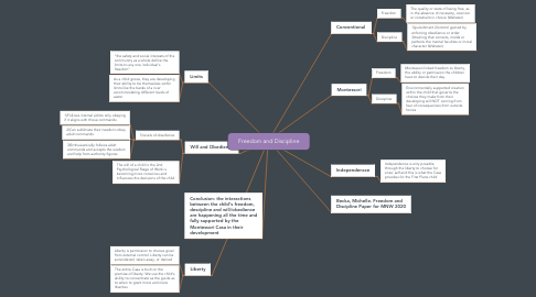 Mind Map: Freedom and Discipline