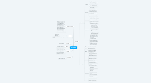 Mind Map: TRUYỆN TRANH DORAEMON