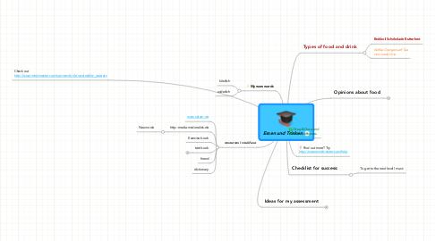Mind Map: Essen und Trinken