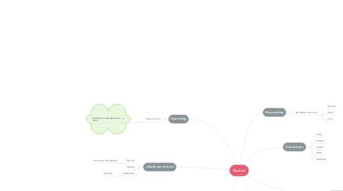 Mind Map: Beuken