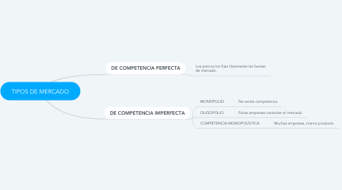 Mind Map: TIPOS DE MERCADO