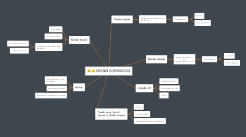 Mind Map: DESSIN INSPIRATION