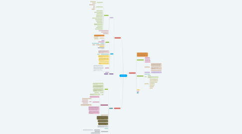 Mind Map: State system