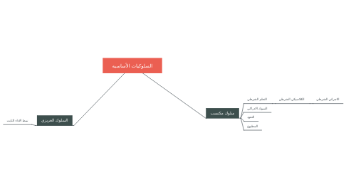 Mind Map: السلوكيات الأساسيه
