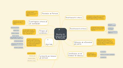 Mind Map: PROCESO DE VINCULACIÓN DE PERSONAL