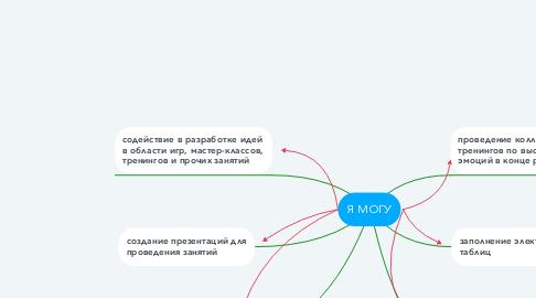 Mind Map: Я МОГУ